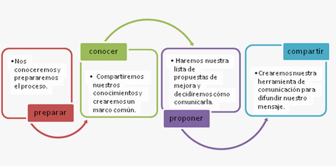 CUIDAR_proceso_casos-estudio