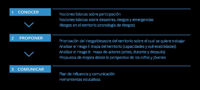 Esquema metodologia: conèixer, proposar i comunicar